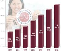 Netzwerken macht es möglich – Unternehmer erwirtschaften  1,1 Mrd. Euro durch persönliche Empfehlungen